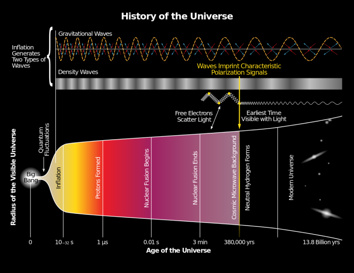 1165px-History_of_the_Universe.svg