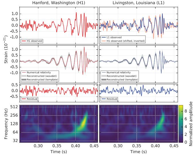 Gravitational Waves PRL