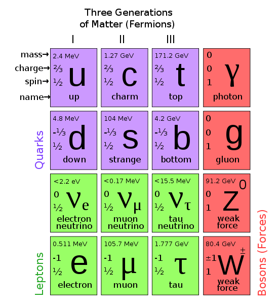 553px-Standard_Model_of_Elementary_Particles.svg_