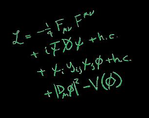 Standard Model Math