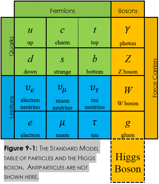 Standard Model Particle table with Higgs