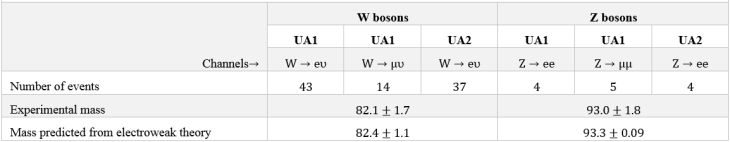 W and Z bosons