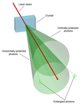 parametric-down-conversion
