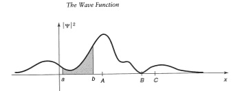 wave-function